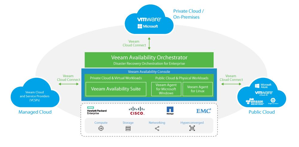 NEW Veeam Agent cho Microsoft Windows 2.0