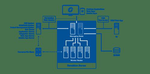 Nền tảng trung tâm cho việc chuyển đổi tài liệu sang dạng PDF và PDF / A của Foxit