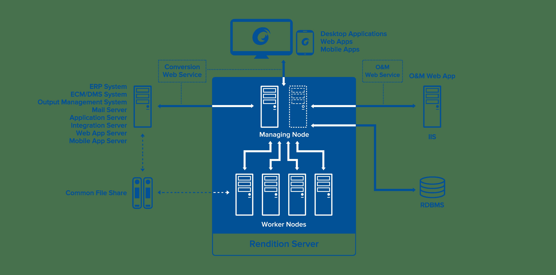 Máy chủ Rendition - Nền tảng trung tâm cho việc chuyển đổi tài liệu sang dạng PDF và PDF / A