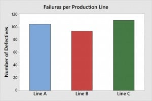 Công cụ Chi-Square trong Minitab phân tích tính khách quan của thống kê