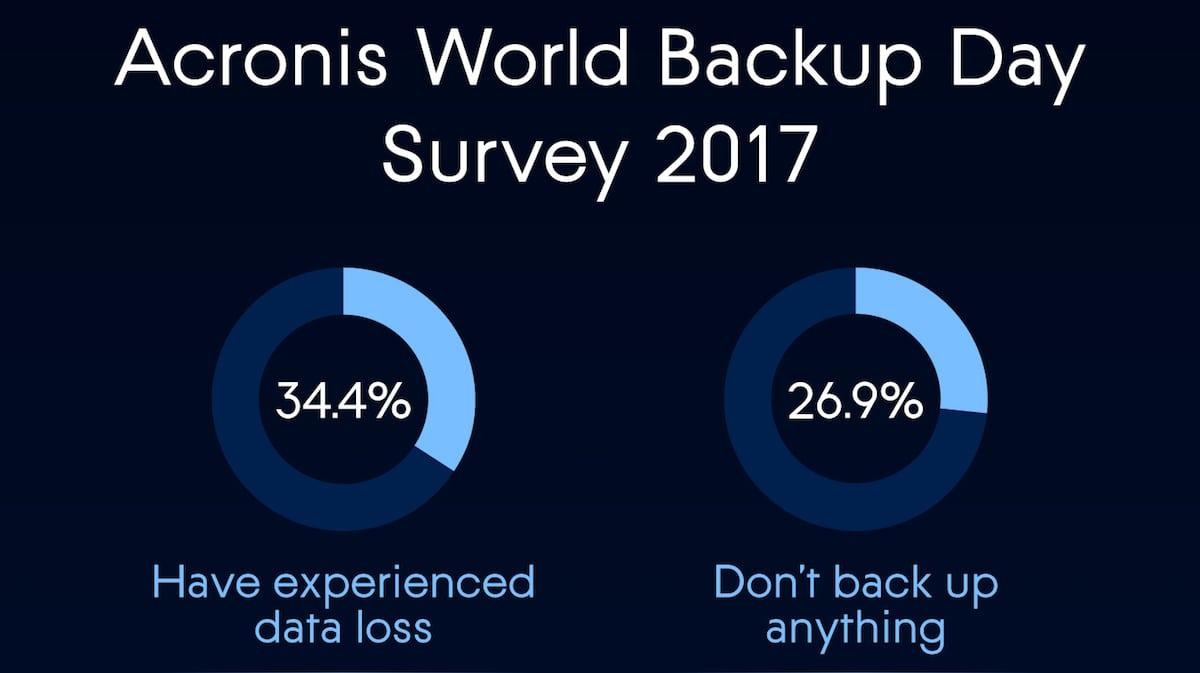 Cuộc khảo sát Acronis World Backup Day phơi bày các rủi ro bảo mật