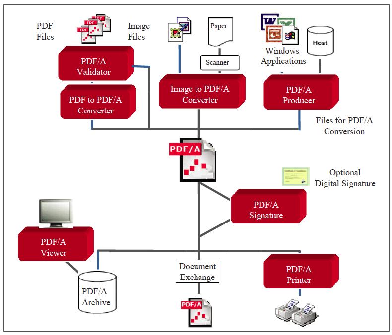 Foxit PDF Compressor tối ưu hóa lại các tính năng