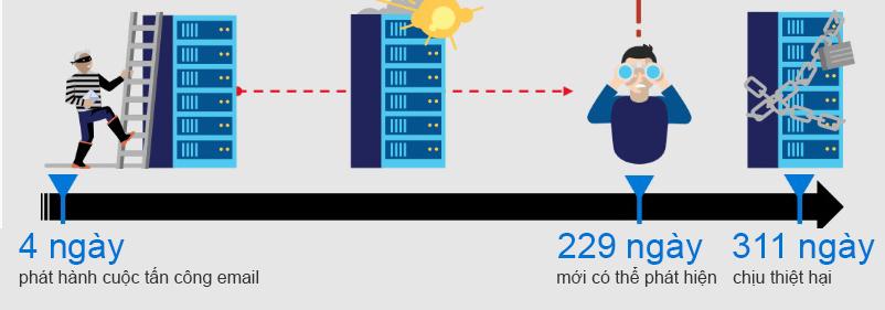Microsoft 365: Bảo mật dữ liệu thông minh