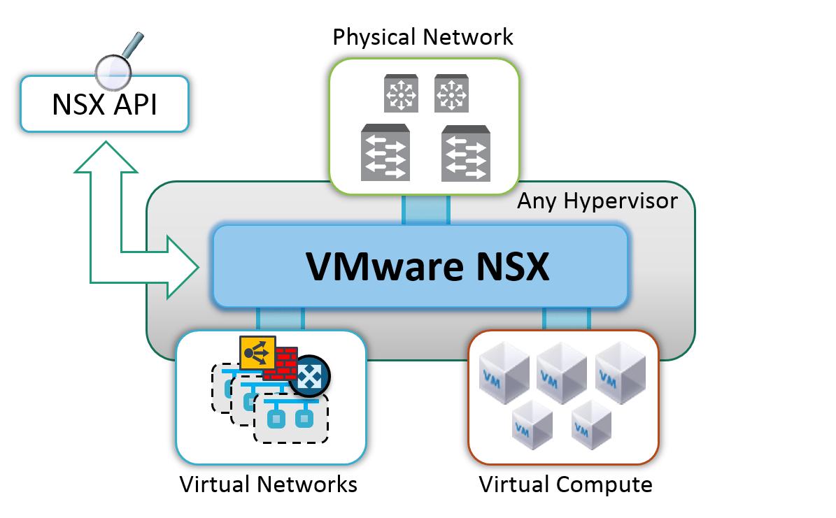 VMware NSX Network Virtualization và Security Platform