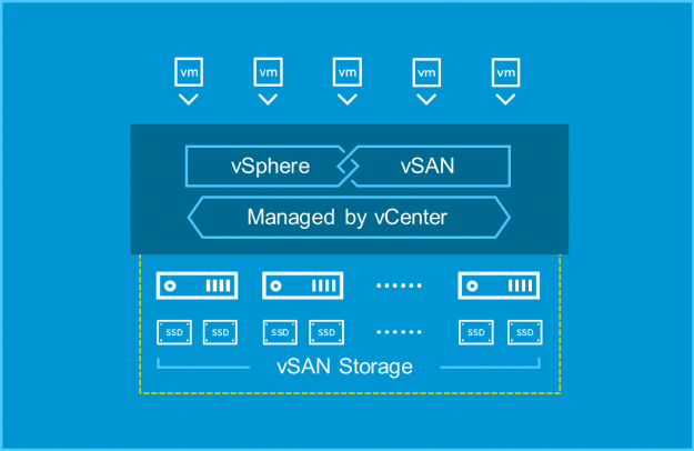 Cơ quan Hệ thống Thông tin Quốc phòng sử dụng nền tảng VMware vSAN Hyper-Converged