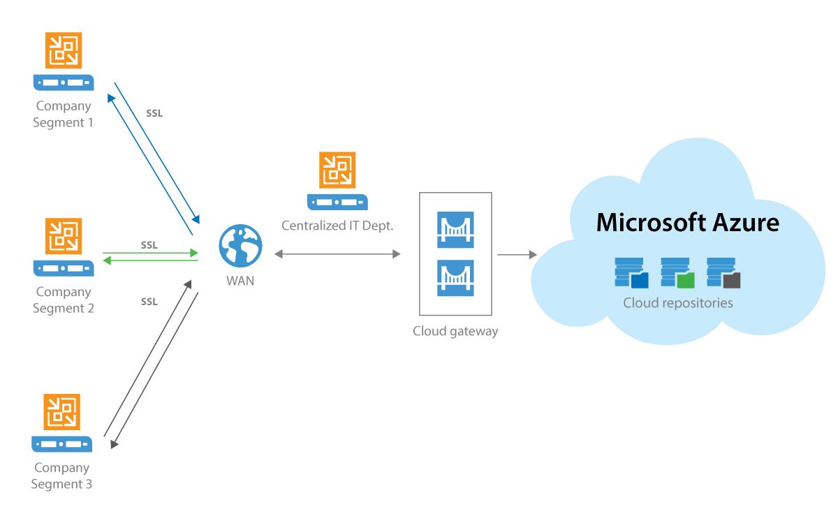 Veeam Cloud Connect cho Enterprise