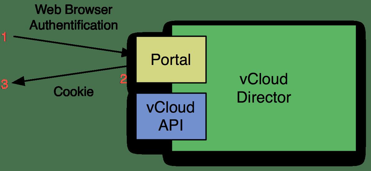 VMware vCloud Director