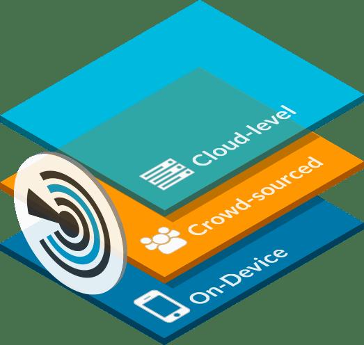 Enterprise Mobile Threat Defense