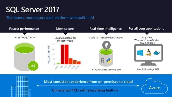 ra mắt SQL Server 2017
