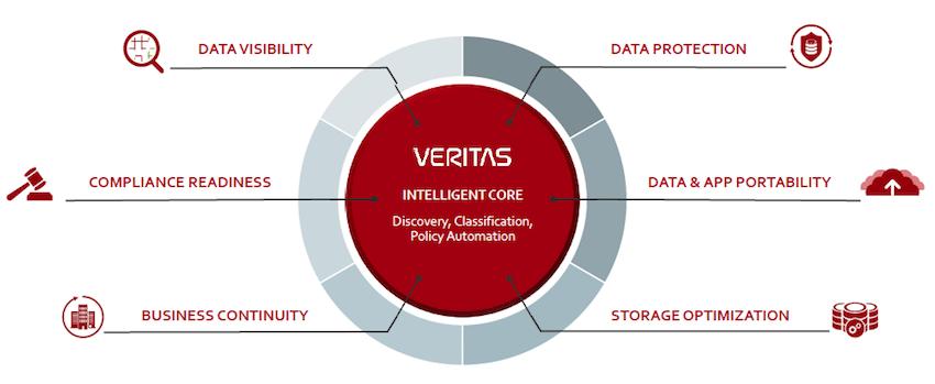 Veritas là người đi đầu trong các giải pháp phục hồi dữ liệu