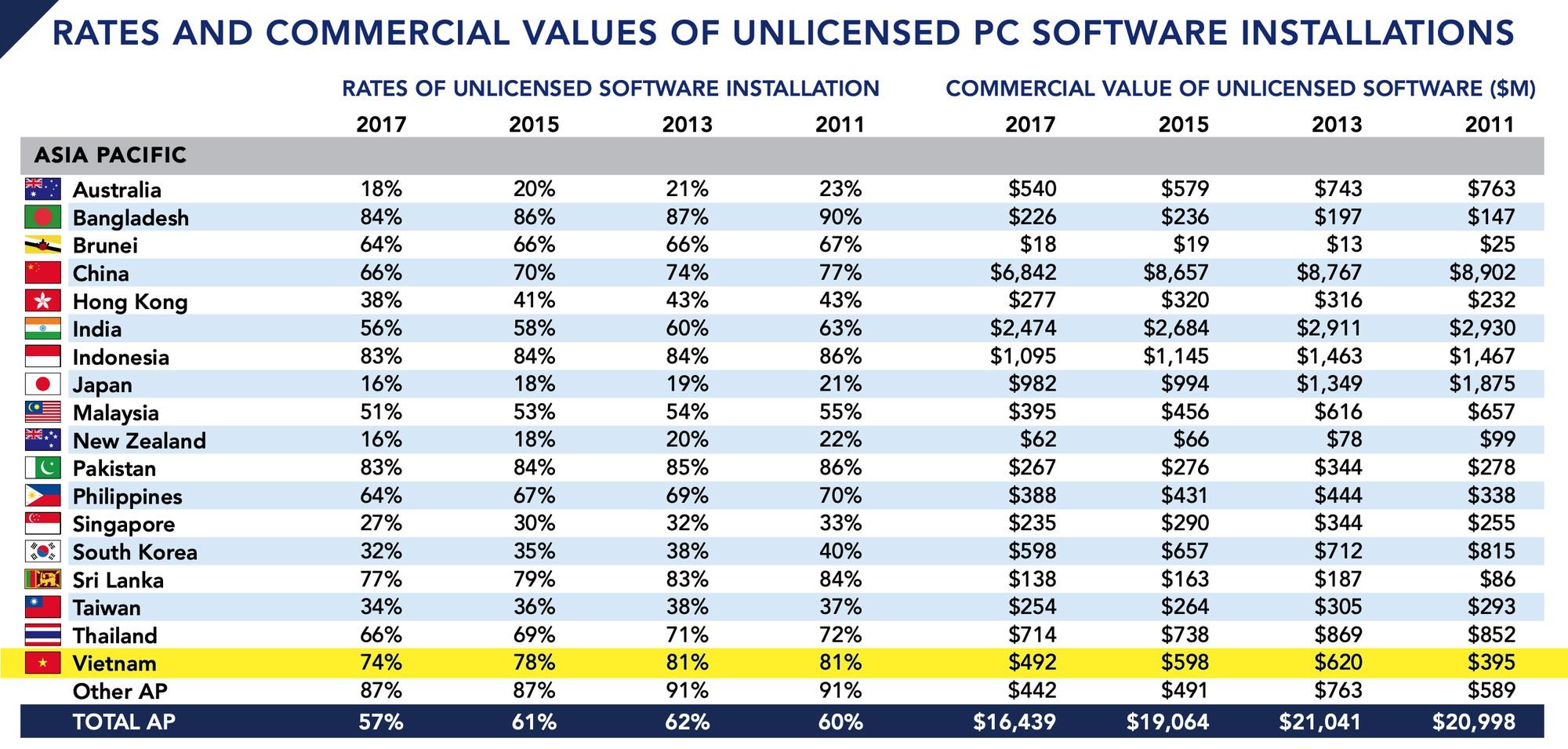 tỉ lệ dùng phần mềm không bản quyền