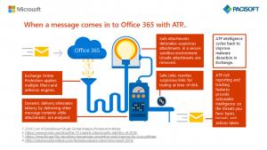 Cách xử lý email khi được gửi tới của ATP