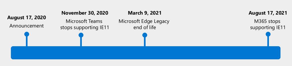Microsoft sẽ không còn hỗ trợ Internet Explorer 11 và Edge Legacy